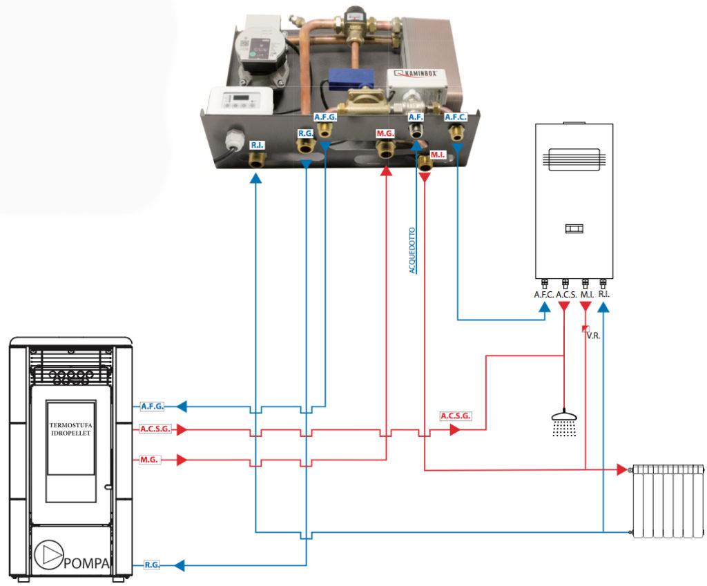 Schema montaggio kit idropellet 7