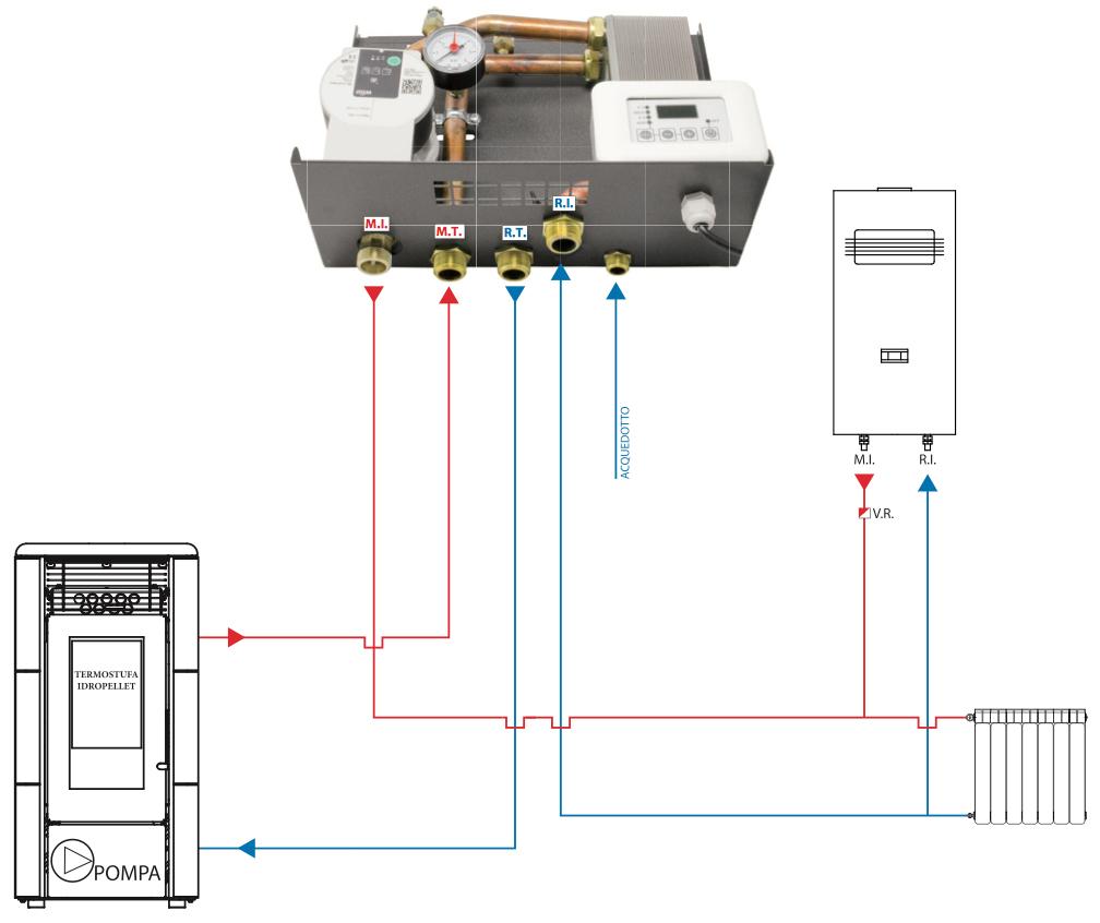 Schema montaggio kit idropellet 3